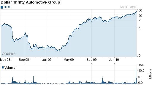 dollar share price