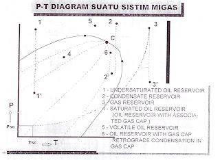 Metode dasar volumetris resevoir migas apa yang kau pikirkan gambar diagram fasa ccuart Image collections