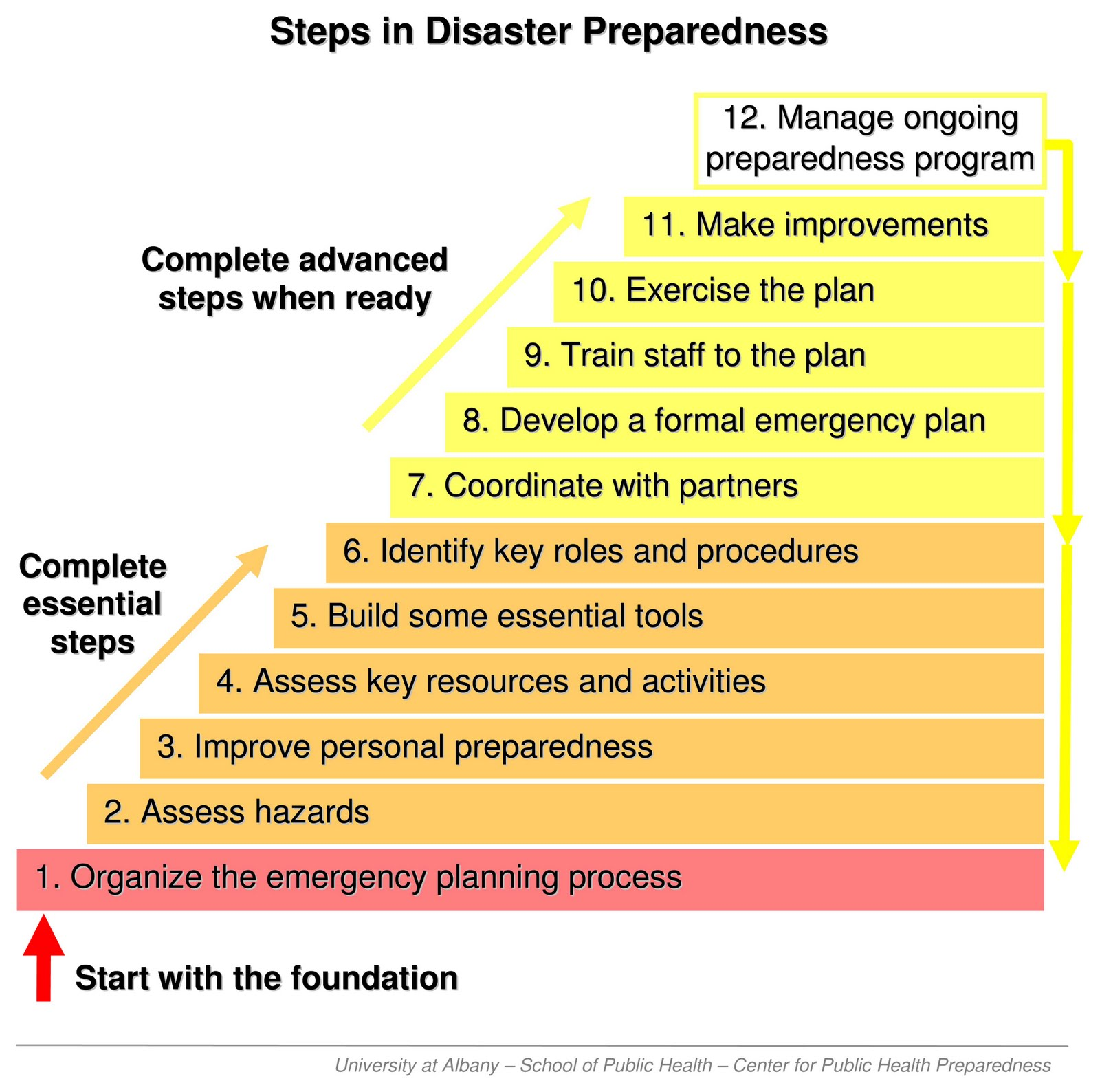 Disaster and emergency planning for preparedness response