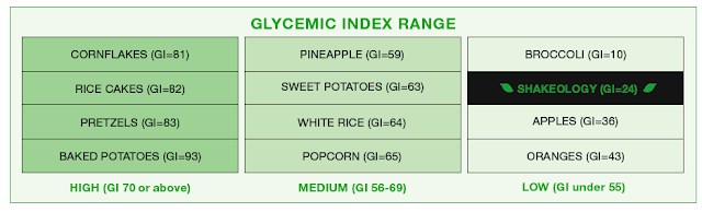 Shakeology on the Glycemic Index