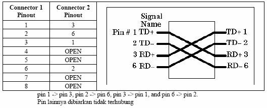 568a or 568b wiring scheme