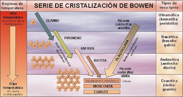 Serie de Cristalización de Bowen