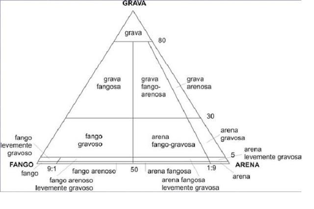 Triangulo Granulometríco