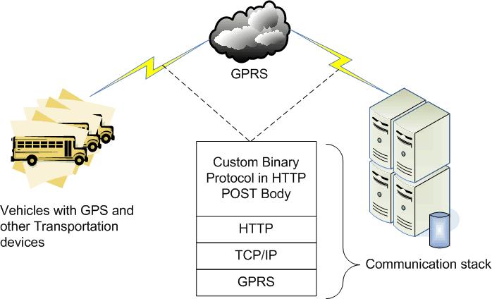 thesoftwarekraft: How JBoss Netty helped me build a highly