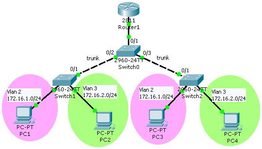Заметки о кошководстве :): Лабораторка на Inter-VLAN Routing