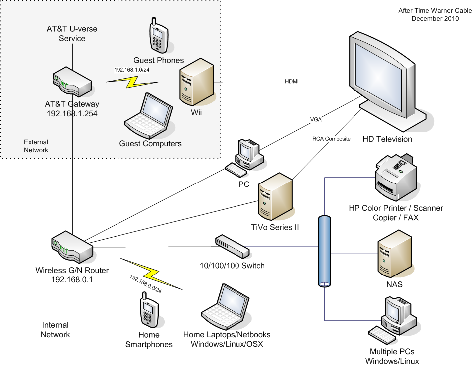 Time Warner Cable Box Wiring Diagram, Time, Get Free Image