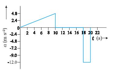 Physics Complete: Kinematics Accelaration