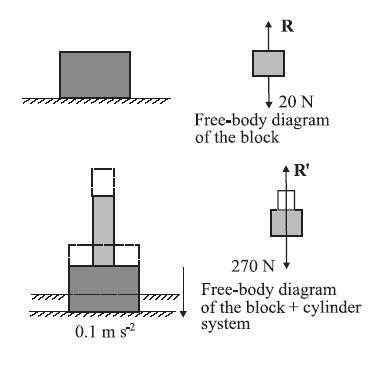 Physics Complete: Newton Laws Free body Diagram