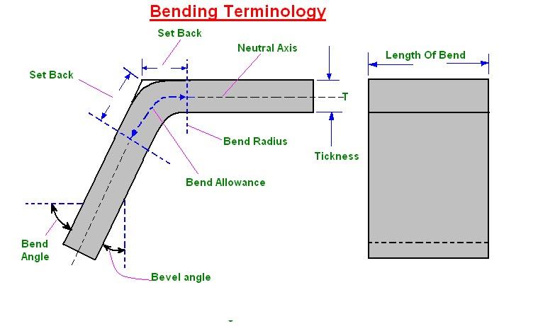 Mechanical Engineering Bending Methods And Bending Dies