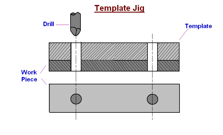 mechanical engineering: Types of Drilling Jigs