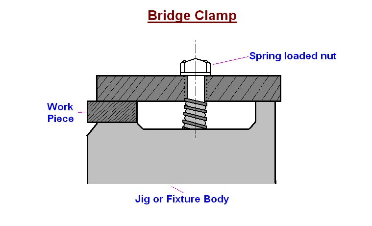 mechanical engineering Elements of Jigs and Fixtures