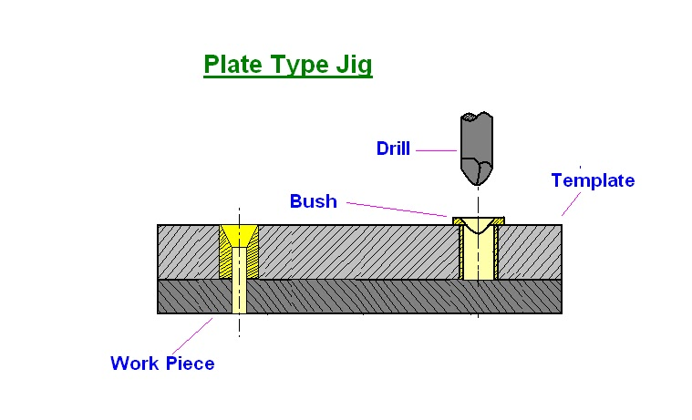mechanical engineering Types of Drilling Jigs - drill template