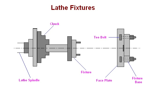 mechanical engineering lathe fixtures or turning fixtures