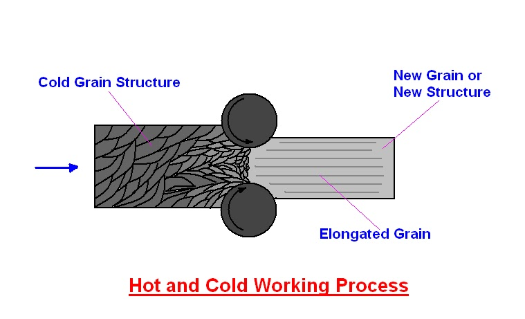 Mechanical Engineering: Hot working and Cold working