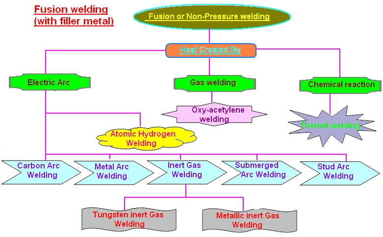 Mechanical Engineering Welding And Its Classification