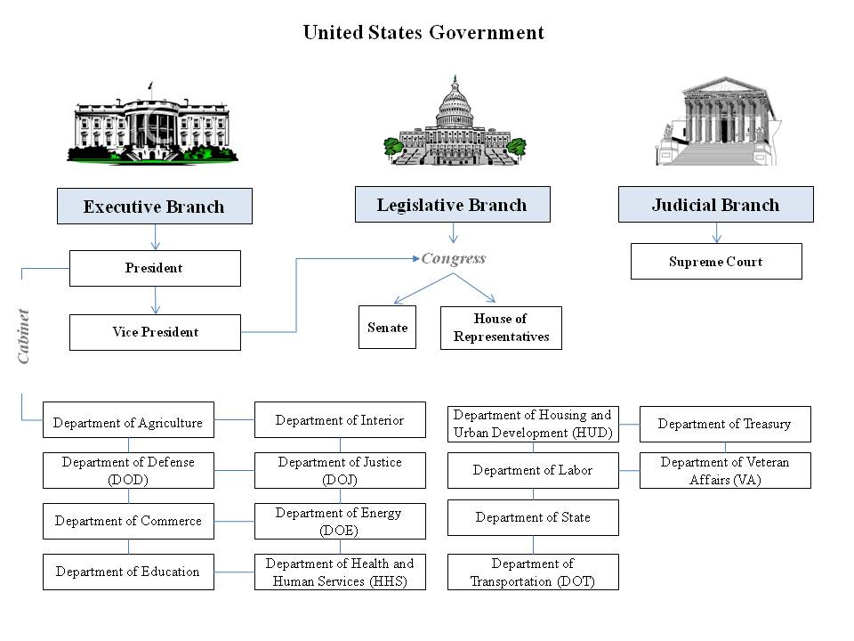 Three branches of government essay questions