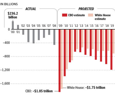 Obama Administration Budget Projections