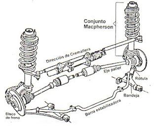 mecanica neyra: sistema de suspension