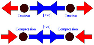 3 Methods for Truss Analysis