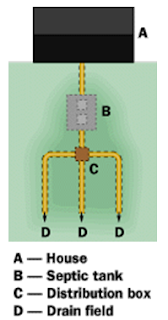 Septic Tank An Overview Engineersdaily Free