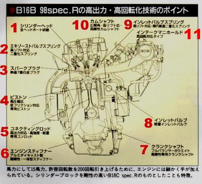 Honda Acc: B16B Spec