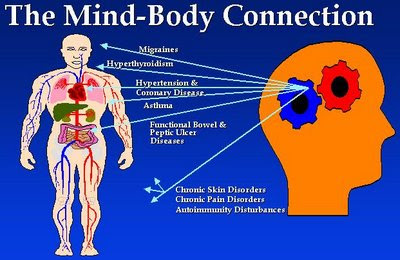 relationship of mind and body