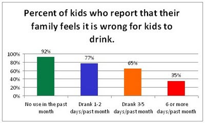 Drinking Wins Prevention amp; Parenting Underage