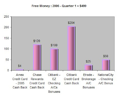 Free Money Collection for Quarter 1 - 2006