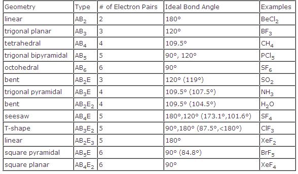 Molecular Shape Chart Angles