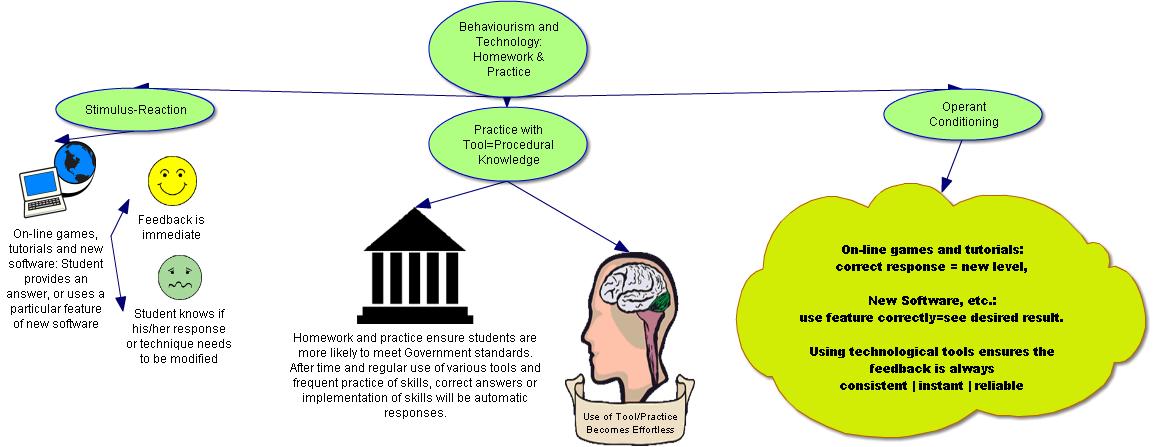 The Behaviourist in the classroom