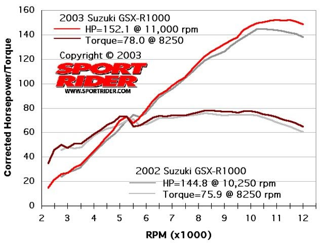 horsepower and torque relationship