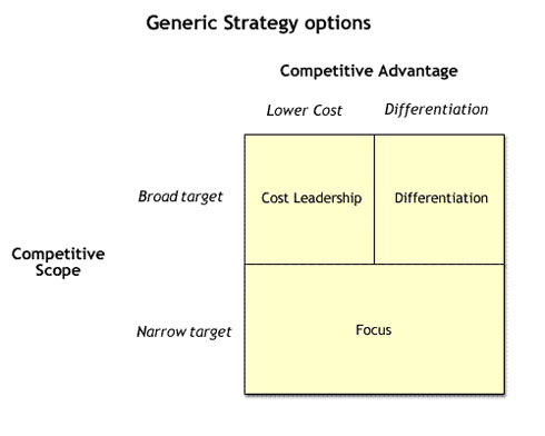 Porters generic strategy options