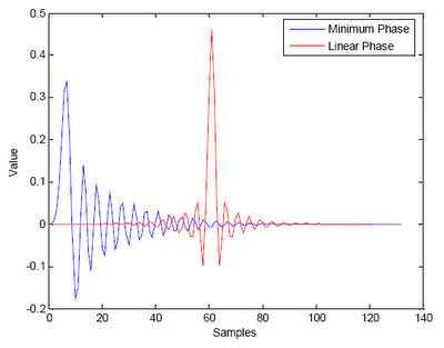 DSP Robotics Support • View topic - Band splitter with ideal phase response  and no latency ??
