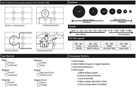 或許能提高拍攝技巧 蒐集攝影速記表 13 Super Useful Photography Cheat Sheets