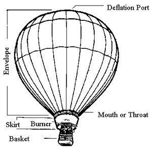 The Plano Balloon Fest: The Plano Hot Air Balloons