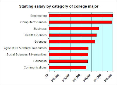 Computer Science: Computer Science Professor Salary