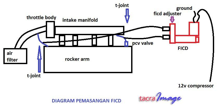 Tacras diy garage ficd fast idling control device swarovskicordoba Choice Image