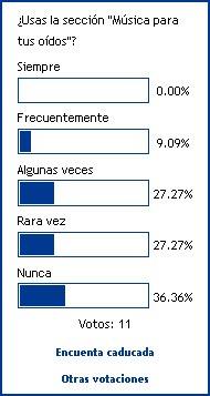 """103. Resultados de la tercera encuesta """"Donde Panchito"""" y la cuarta encuesta."""