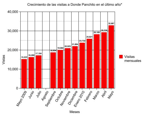 115. InfoPanchito 7: Estadísticas y otros.