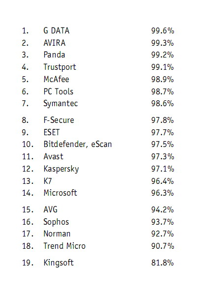 Penghargaan Antivirus Avast AV-Comparatives