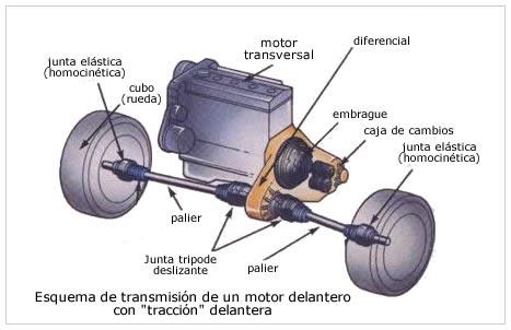 Mec nica del autom vil el sistema de transmisi n for Cuales son las partes de un arbol