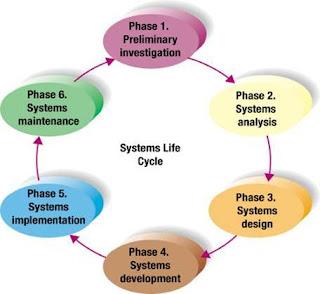 Bicara Teknologi Maklumat System Analysis And Design
