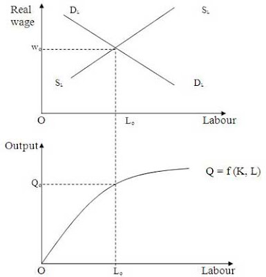 Classical Theory of Economics