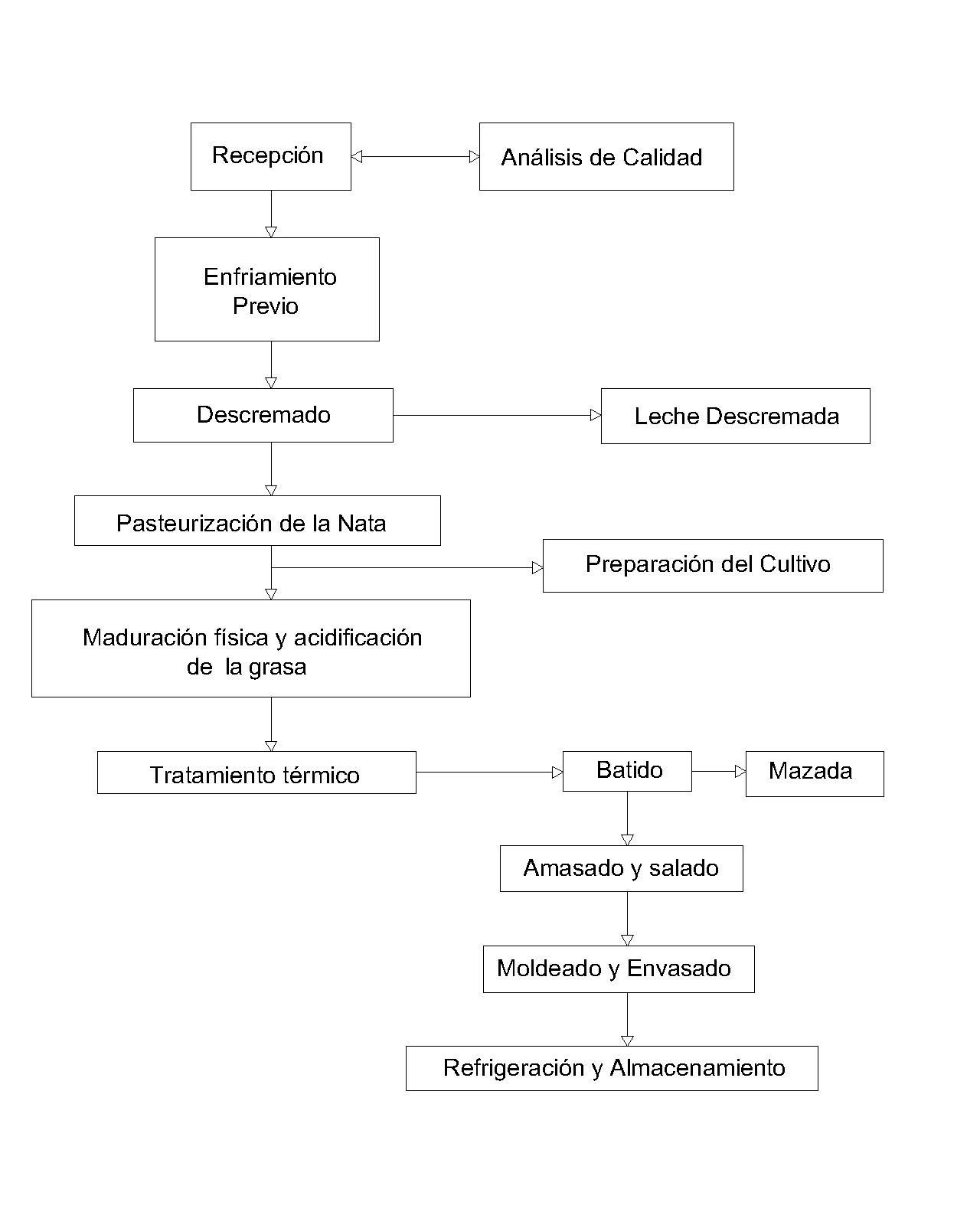 Search Results Diagrama De Flujo De Procesohtml  Autos