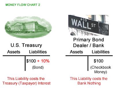 Us Treasury Scam Exposed Peak Prosperity