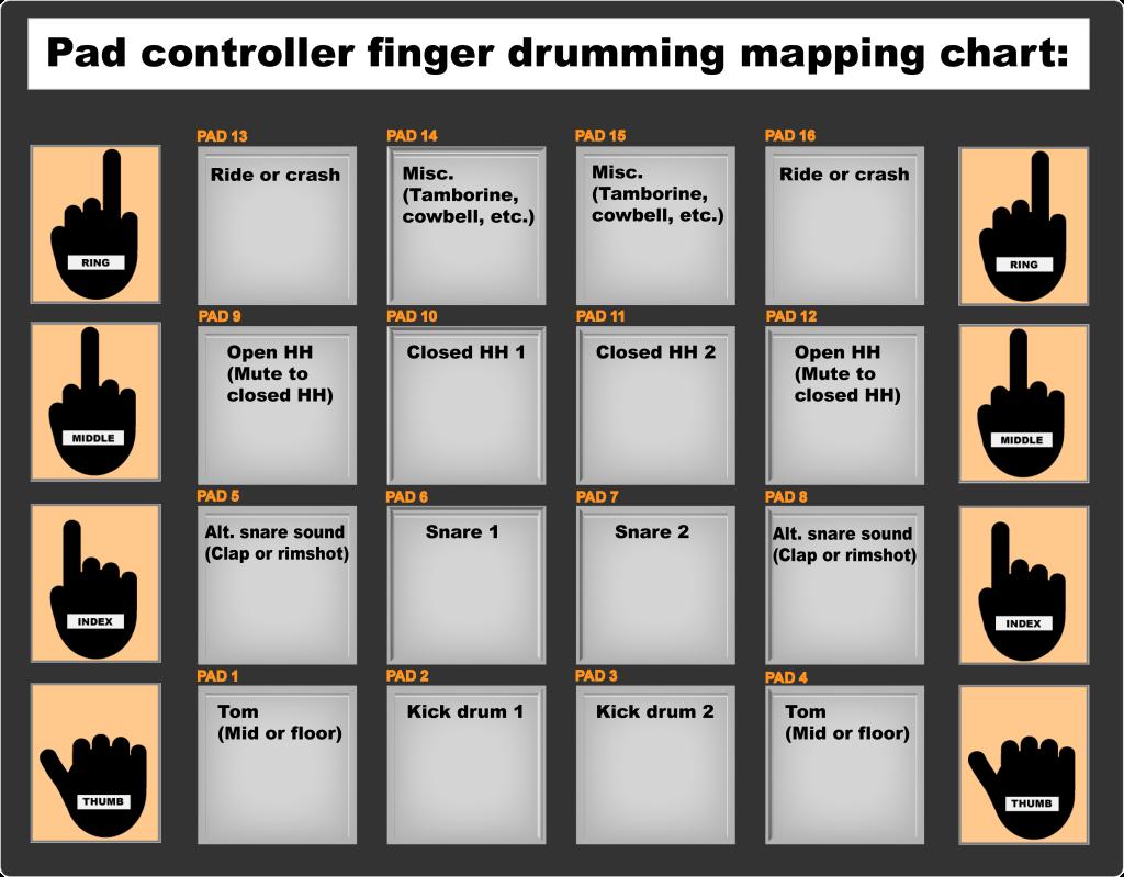 Hip Hop Hypedog: Production Tips: AKAI MPC Mapping Chart