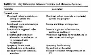 FEMININITY AND MASCULINITY PDF DOWNLOAD