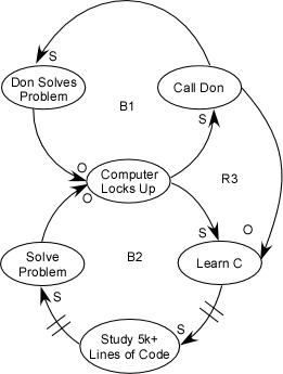 causion loop diagramm