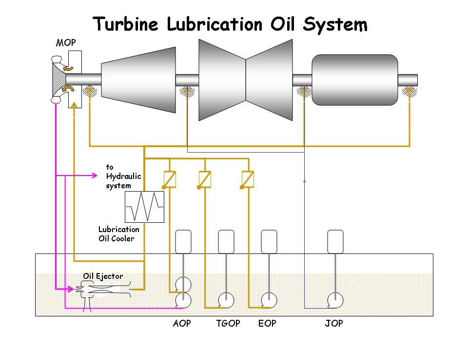 Lube Oil System Diagram Derbi Senda 125 Wiring Exquisite Nail Art Designs For Inspiration Lubricating The Main Component Of Consist Generally
