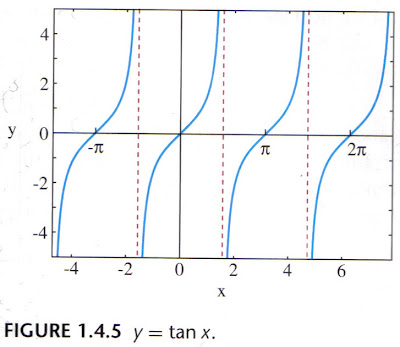 graph for y = tan x